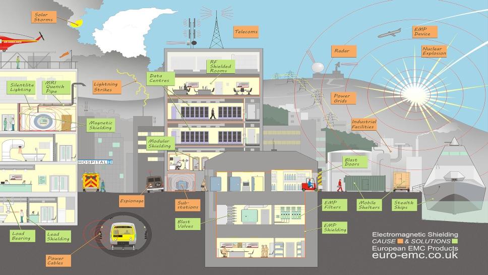 Zagrożenia związane z EMC